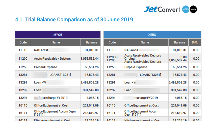 Action Checklist report example 2 - Trial Balance reports